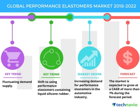 Technavio has published a new market research report on the global performance elastomers market from 2018-2022. (Graphic: Business Wire)