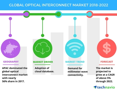 Technavio has published a new market research report on the global optical interconnect market from 2018-2022. (Graphic: Business Wire)