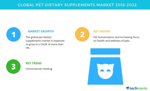 Technavio has published a new market research report on the global pet dietary supplements market from 2018-2022. (Graphic: Business Wire)