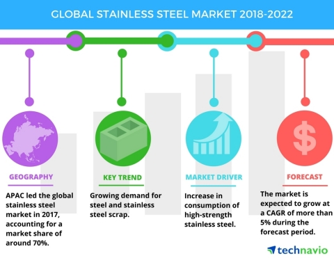 Technavio has published a new market research report on the global stainless steel market from 2018-2022. (Graphic: Business Wire)