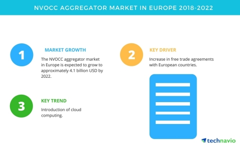 Technavio has published a new market research report on the NVOCC aggregator market in Europe from 2018-2022. (Graphic: Business Wire)
