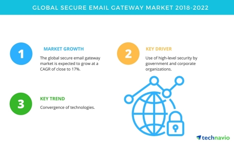 Technavio has published a new market research report on the global secure email gateway market from 2018-2022. (Photo: Business Wire)
