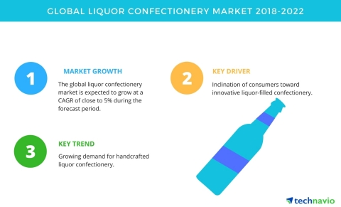 Technavio has published a new market research report on the global liquor confectionery market from 2018-2022. (Graphic: Business Wire)