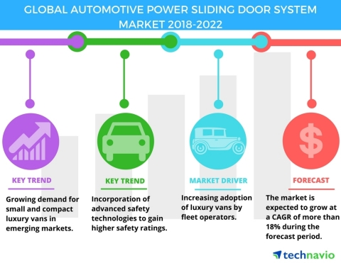 Technavio has published a new market research report on the global automotive power sliding door system market from 2018-2022. (Graphic: Business Wire)