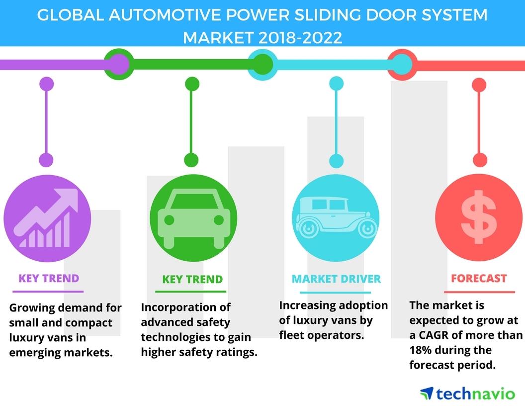 Automotive Power Sliding Door System Market Increasing Adoption Of