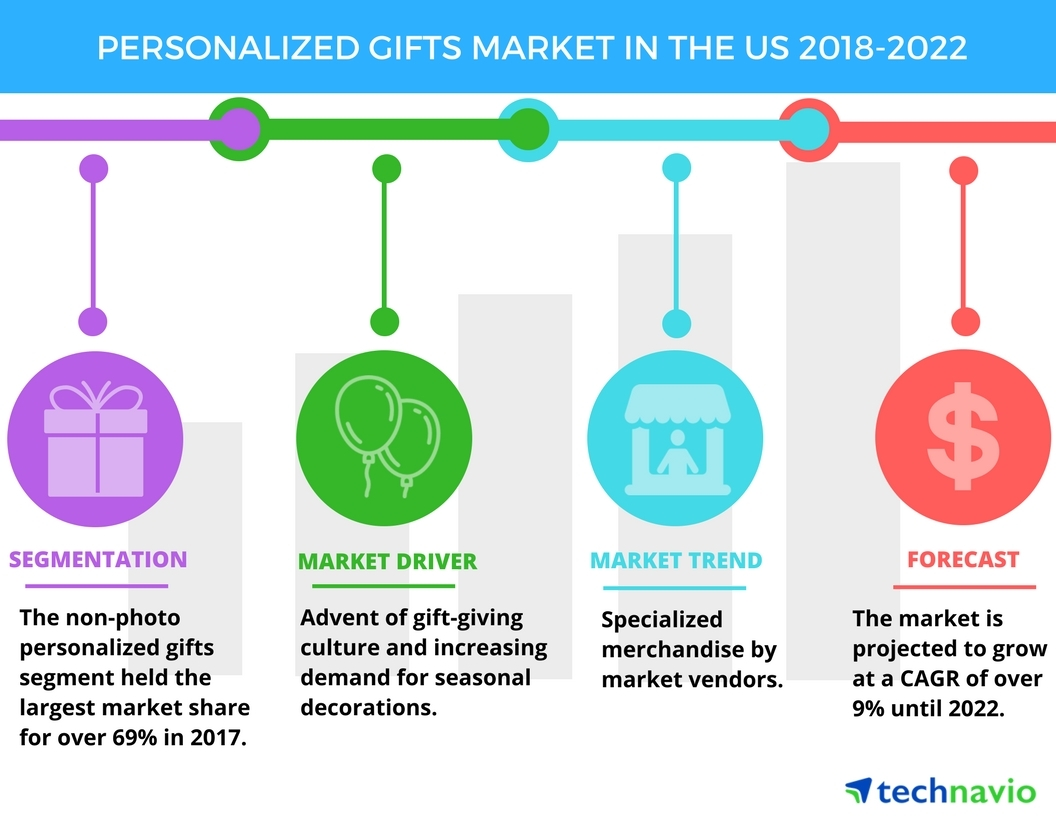 Personalized Gifts Market