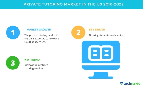 Technavio has published a new market research report on the private tutoring market in the US from 2018-2022. (Photo: Business Wire)