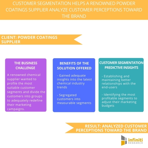 Customer Segmentation Helps a Renowned Powder Coatings Supplier Analyze Customer Perceptions toward the Brand. (Graphic: Business Wire)