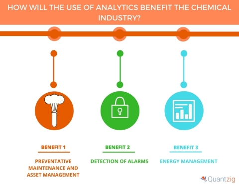How Will the Use of Analytics Benefit the Chemical Industry. (Graphic: Business Wire)