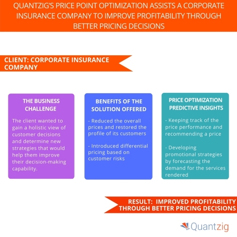 Quantzig's Price Point Optimization Assists a Corporate Insurance Company to Improve Profitability Through Better Pricing Decisions. (Graphic: Business Wire)