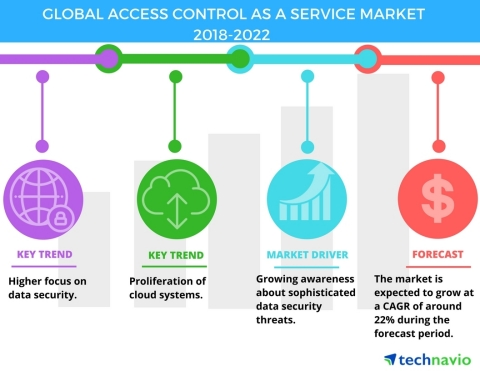 Technavio has published a new market research report on the global access control as a service market from 2018-2022. (Graphic: Business Wire)