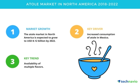 Technavio has published a new market research report on the atole market in North America from 2018-2022. (Graphic: Business Wire)
