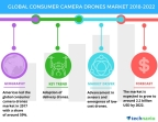 Technavio has published a new market research report on the global consumer camera drones market from 2018-2022. (Graphic: Business Wire)