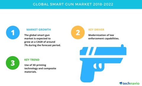Technavio has published a new market research report on the global smart gun market from 2018-2022. (Graphic: Business Wire)