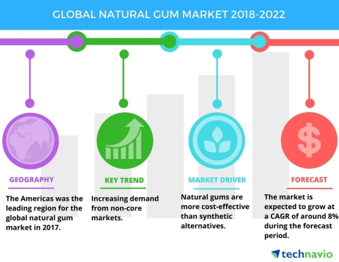 Technavio has published a new market research report on the global natural gum market from 2018-2022 ...