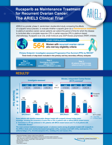Infographic: The ARIEL3 Clinical Trial (Graphic: Business Wire)