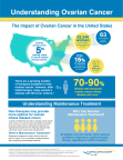 Infographic: Understanding Ovarian Cancer (Graphic: Business Wire)