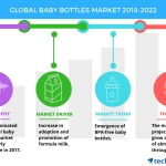 APAC to Dominate the Global Baby Bottles Market | Technavio