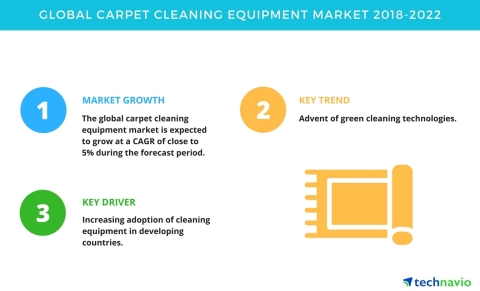 Technavio has published a new market research report on the global carpet cleaning equipment market from 2018-2022. (Graphic: Business Wire)