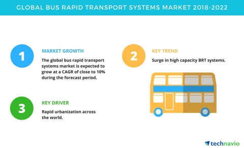 Technavio has published a new market research report on the global bus rapid transport systems market from 2018-2022. (Graphic: Business Wire)