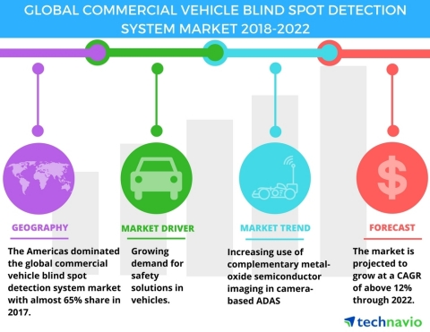 Technavio has published a new market research report on the global commercial vehicle blind spot detection system market from 2018-2022. (Graphic: Business Wire)