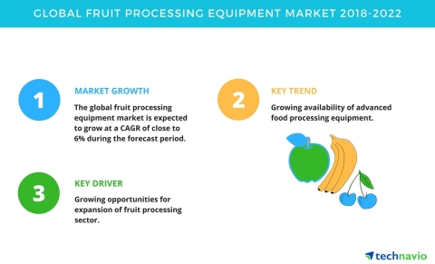 Technavio has published a new market research report on the global fruit processing equipment market ...