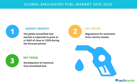 Technavio has published a new market research report on the global emulsified fuel market from 2018-2022. (Graphic: Business Wire)