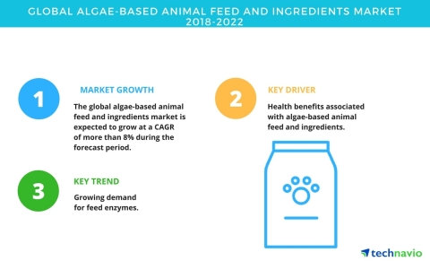 Technavio has published a new market research report on the global algae-based animal feed and ingredients market from 2018-2022. (Graphic: Business Wire)