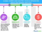 Technavio has published a new market research report on the global hybrid and electric vehicle integrated drive unit market from 2018-2022. (Graphic: Business Wire)
