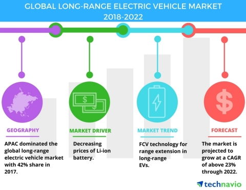 Technavio has published a new market research report on the global long-range electric vehicle market from 2018-2022. (Graphic: Business Wire)