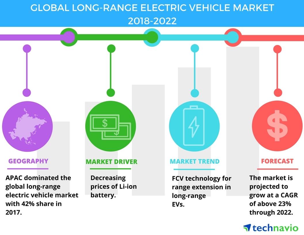 top factors driving the global long range electric vehicle market technavio business wire. Black Bedroom Furniture Sets. Home Design Ideas