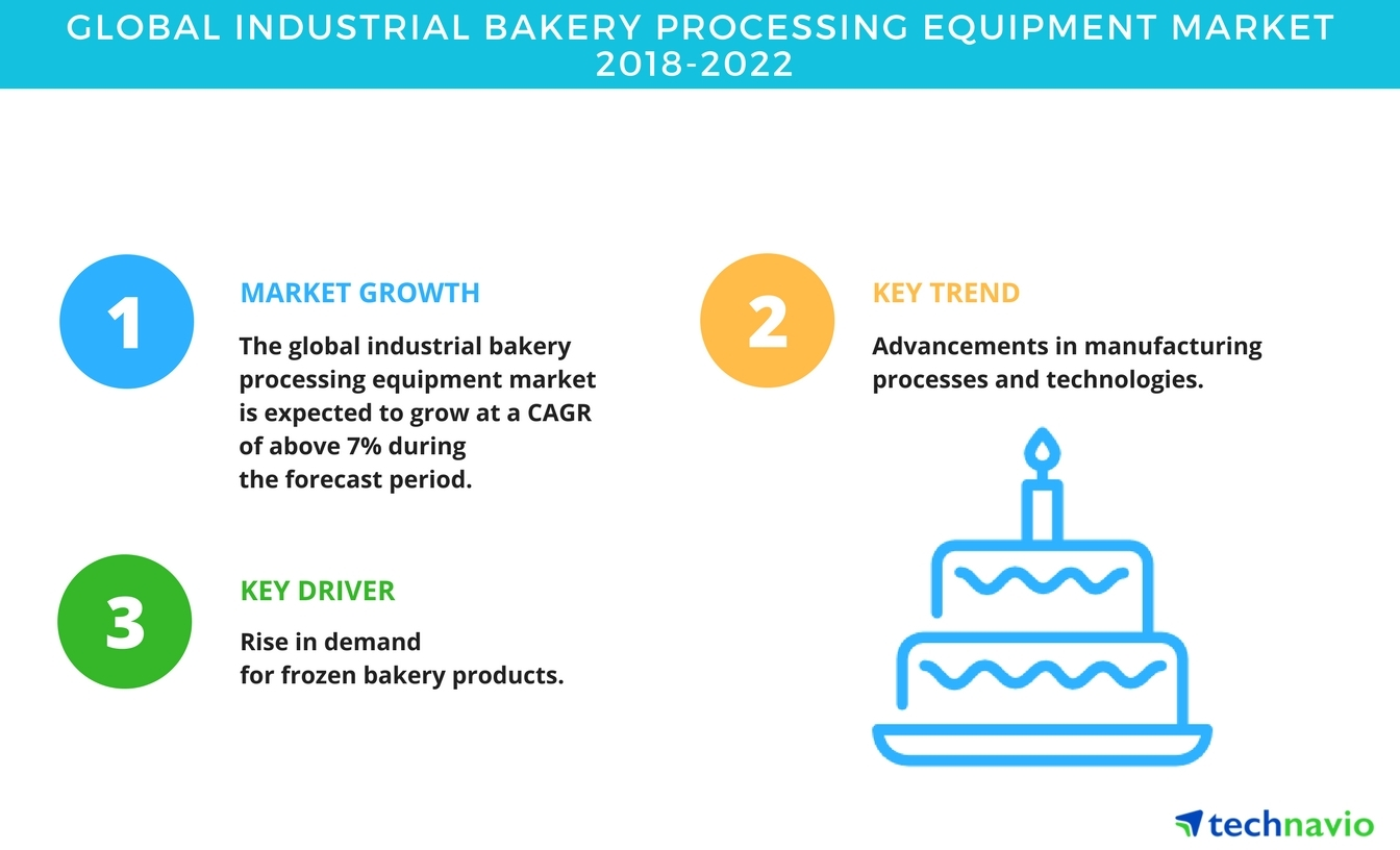 Global Industrial Bakery Processing Equipment Market Technavio Baking Oven Wiring Diagram Business Wire