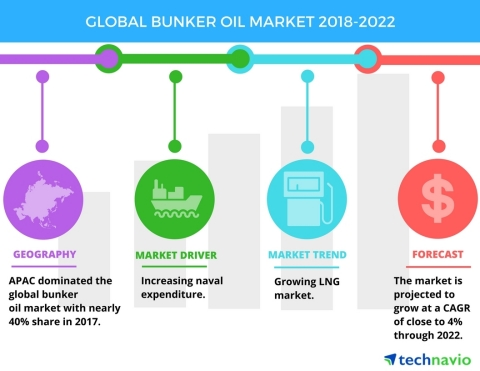 Technavio has published a new market research report on the global bunker oil market from 2018-2022. (Graphic: Business Wire)