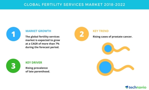 Technavio has published a new market research report on the global fertility services market from 2018-2022. (Graphic: Business Wire)