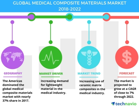 Technavio has published a new market research report on the global medical composite materials market from 2018-2022. (Graphic: Business Wire)