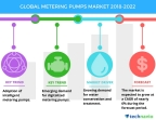 Technavio has published a new market research report on the global metering pumps market from 2018-2022. (Graphic: Business Wire)
