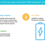 Global Motive Lead-Acid Battery Market – Increasing Demand for Electric Forklifts is a Major Driver | Technavio