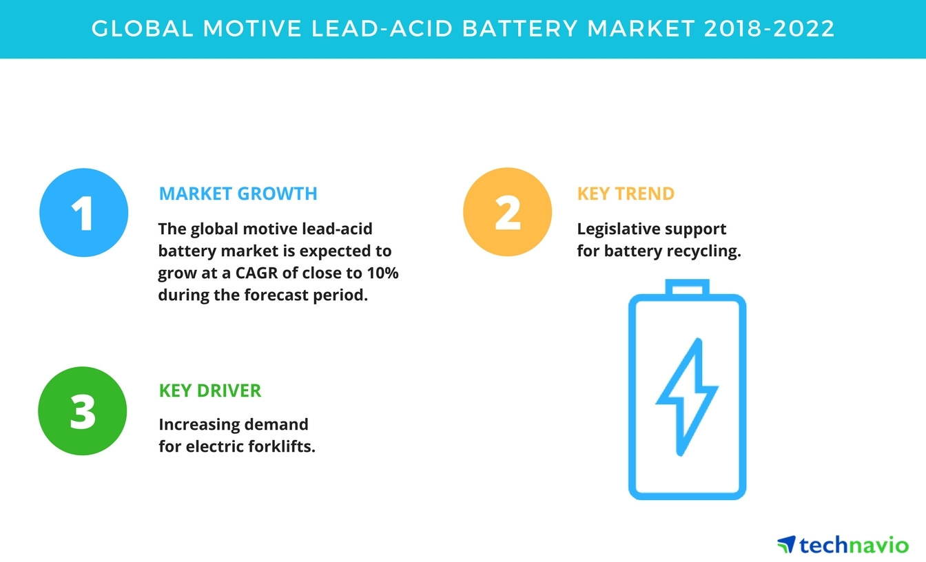 global lead acid battery market According to novel title published by market research explore, the growth of  global lead-acid battery market is likely to cater momentous rise.