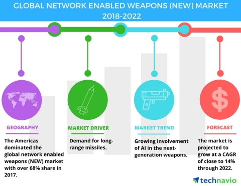 Technavio has published a new market research report on the global network enabled weapons market from 2018-2022. (Graphic: Business Wire)