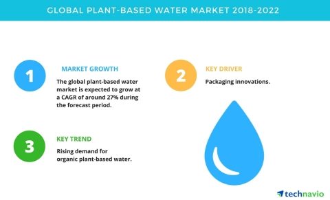 Technavio has published a new market research report on the global plant-based water market from 2018-2022. (Graphic: Business Wire)