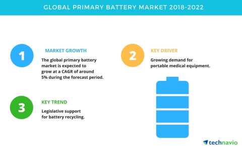 Technavio has published a new market research report on the global primary battery market from 2018-2022. (Graphic: Business Wire)