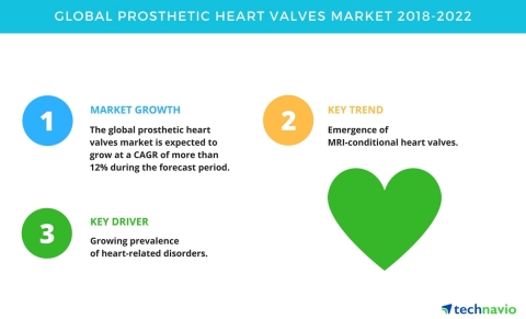 Technavio has published a new market research report on the global prosthetic heart valves market fr ...