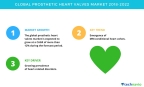Technavio has published a new market research report on the global prosthetic heart valves market from 2018-2022.