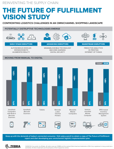 The Future of Fulfillment Vision Study confronts logistics challenges in an omnichannel shopping landscape. (Graphic: Business Wire)