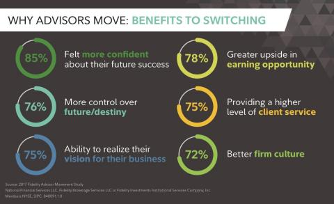 Why Advisors Move: Benefits To Switching (Graphic: Business Wire)