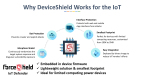 DeviceShield integrates with device firmware to protect against vulnerability and zero-day attacks immediately, without signature updates (Graphic: Business Wire)