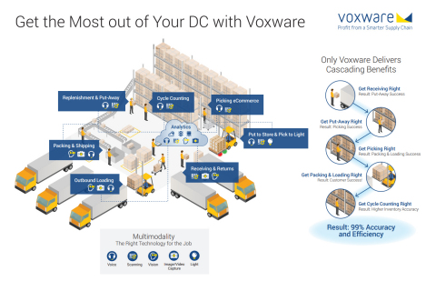 Multimodality from Voxware: The right technology for the job. (Photo: Business Wire)