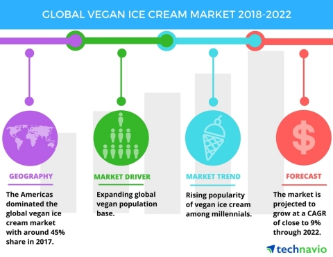 Technavio has published a new market research report on the global vegan ice cream market from 2018-2022. (Graphic: Business Wire)