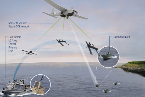 AeroVironment's Puma AE small UAS combined with automatic coordinate transmission to the battle-proven Switchblade lethal loitering missile (Graphic: Business Wire)