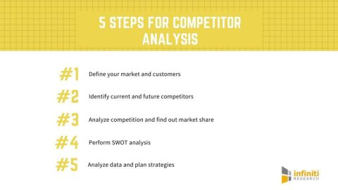 Performing Competitor Analysis – As Easy as 1,2,3 (Graphic: Business Wire)